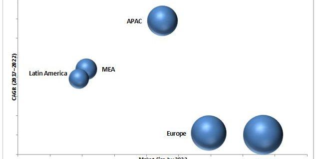 Recommendation Engine Market