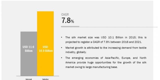 Silk Market worth 16.94 Billion USD by 2021