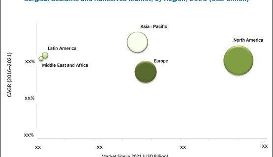 Surgical Sealants and Adhesives Market