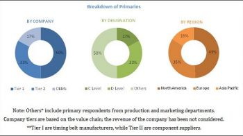 Timing Belt Market is Projected to Grow by USD 9.22 billion by 2025