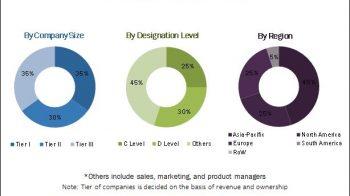 Transparent Ceramics Market – Global Forecast to 2022