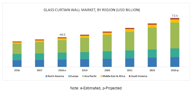 Glass Curtain Wall Market