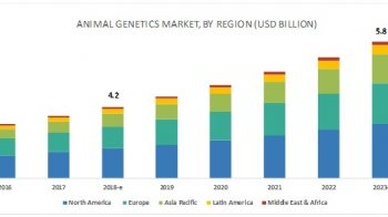 Major Players in the Animal Genetics Market Pursue the Strategies of Acquisitions and Agreements, Partnerships, and Collaborations to Expand Their Share in the Market