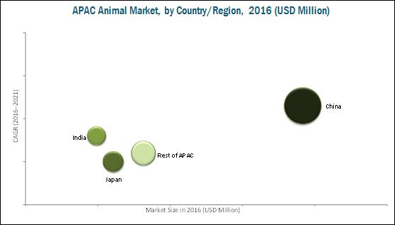 Animal Health market