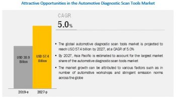 Automotive Diagnostic Scan Tools Market is Expected to Attain an Outstanding Growth in Upcoming Years