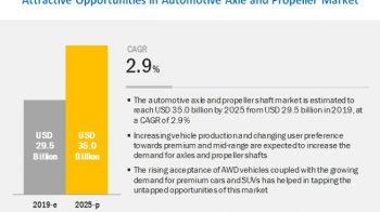 Automotive Axle & Propeller Shaft Market: Opportunities & Current Trends