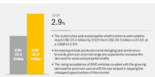 automotive-axle-propeller-shaft-market