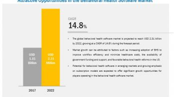 Behavioral Health Software Market Emerging Trends may Make Driving Growth Volatile