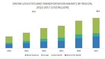 Drone Logistics and Transportation Market Strategic Insight & Forecast to 2027