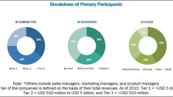 Glycomics / Glycobiology Market : Opportunities and Challenges