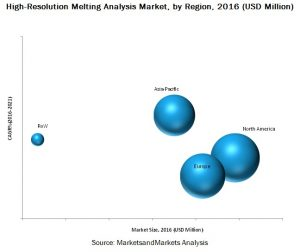 High-Resolution Melting Analysis Market