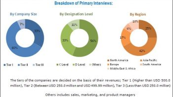 Significant Growth Opportunities in the Membrane Separation Technology Market