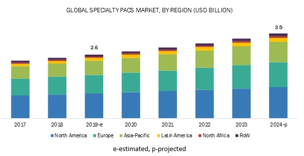 Specialty PACS Market