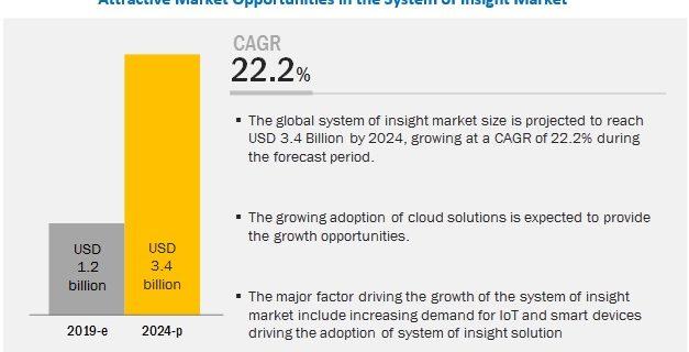 system of insight market