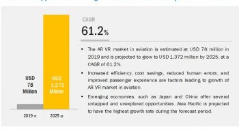 Augmented and Virtual Reality (AR VR) Market in Aviation | Global Forecast to 2025