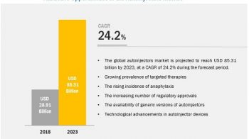 Autoinjectors Market Trends Estimates High Demand by 2023
