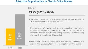 Electric Ships Market worth $15.6 billion by 2030 at a CAGR of 13.2% from 2025 to 2030