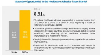 Key Players adopted various growth strategies, to expand their presence in the global healthcare adhesive tapes market