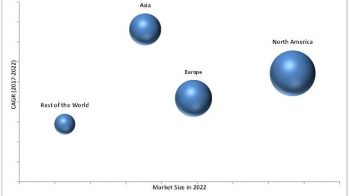 Hysteroscopy Instruments Market Trends Estimates High Demand by 2022
