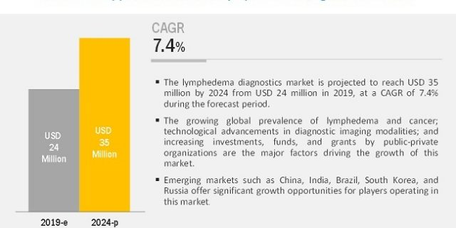 Lymphedema Diagnostics Market