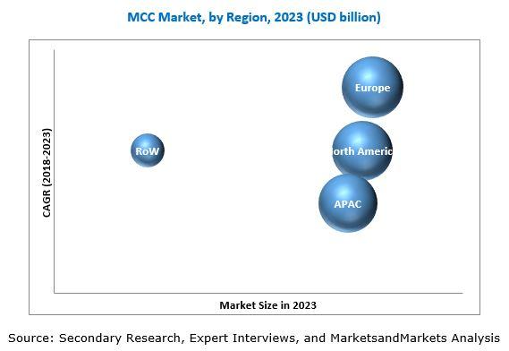 Microcrystalline Cellulose Market, Microcrystalline Cellulose MCC Market, MCC Market
