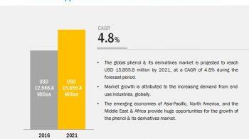 Phenol Derivatives Market – Global Forecast to 2026