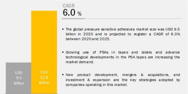 pressure-sensitive-adhesives-market