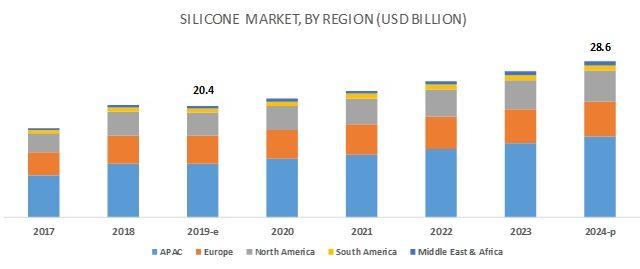 silicone-market-709