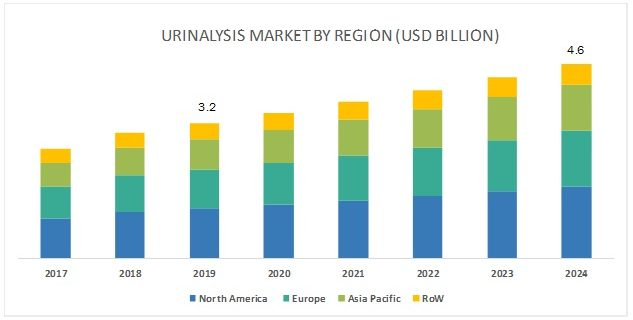 Urinalysis Market
