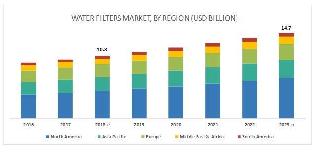 water-filter-market-256063580
