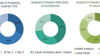 New product development is the most popular strategy adopted by key players of the global halogen-free flame retardants market