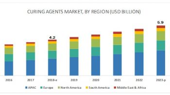 Curing Agents Market : Attractive Opportunities by 2023