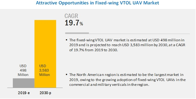 Fixed-wing VTOL UAV Market