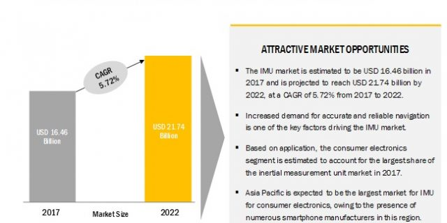 inertial measurement unit market