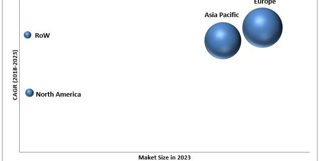 Integrated Marine Automation System Market, Vessel Management System Market
