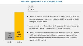 IoT in Aviation Market worth $1,941 million by 2025