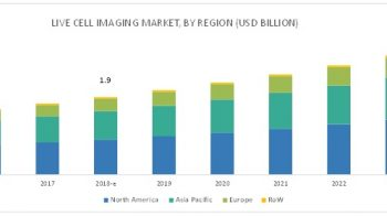 Live Cell Imaging Market – Top 3 Players and their Market Growth