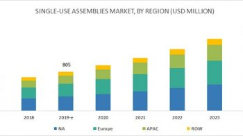 Research Report on Single Use Assemblies Market Global strategic overview