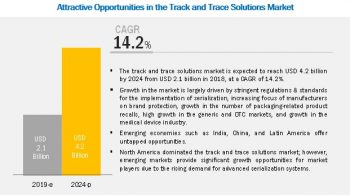 Antares Vision (Italy), OPTEL Vision (Canada) are Prominent Players in the Track and Trace Solutions Market