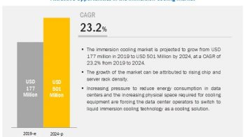 Immersion cooling market in the Asia Pacific region is projected to grow at the highest CAGR to 2024