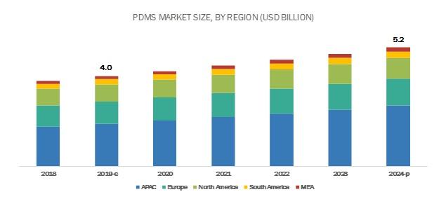 PDMS Market