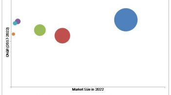 Powder Coatings Market is projected to reach USD 13.49 billion by 2022