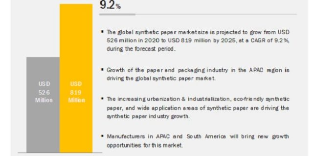 Synthetic Paper Market