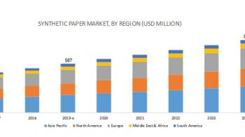 Synthetic Paper Market worth $873 million by 2024