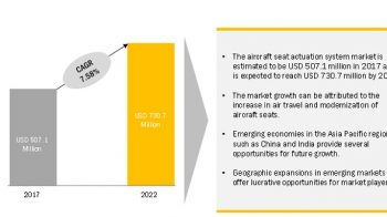 Aircraft Seat Actuation System Market worth $730.7 million by 2022