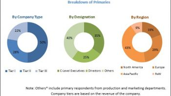 Automotive Hydraulics System Market – Global Industry Outlook, Trends, Share, and Forecast to 2025