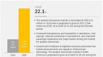 Key Market Dynamics in Aviation Blockchain — Global Forecast to 2025