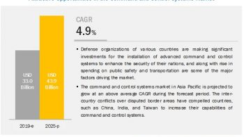 Command and Control Systems Market worth $43.9 billion by 2025