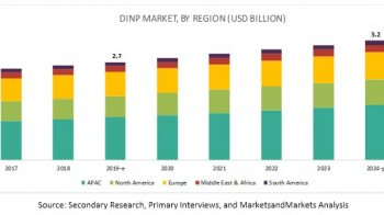 Attractive Opportunities in the Diisononyl phthalate Market