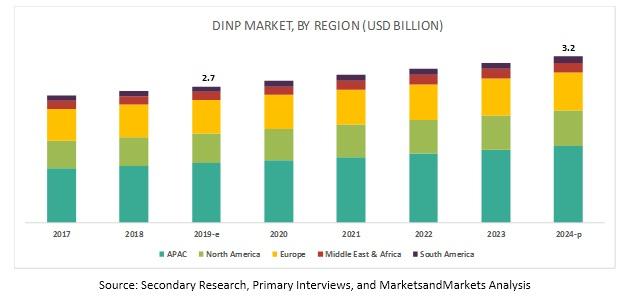 diisononyl-phthalate-dinp-market1